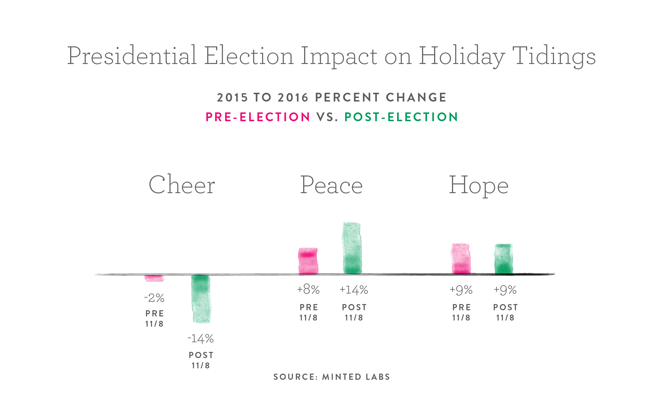 How the presidential election has impacted holiday card greetings its fascinating kristyandbryce Choice Image